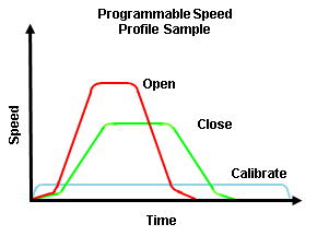 Programmable speed profile samples